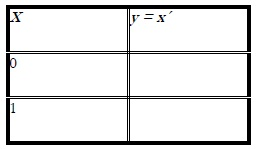 Truth Table for the NOT Operation